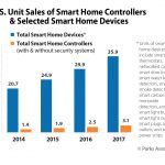 CEA, Parks Associates: 20% Of Broadband Households To Acquire One Or More Smart Devices In The Next Year