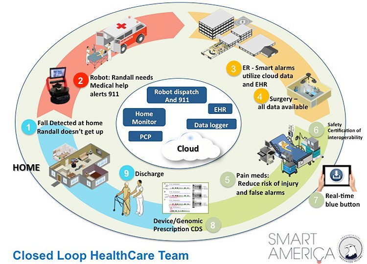closedloophealthcare-1