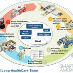 "Z-Wave Participates in NIST-Sponsored ""ClosedLoop Healthcare"""