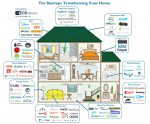 Home Is Where The Startups Are: 84 Companies That Will Transform Domestic Life